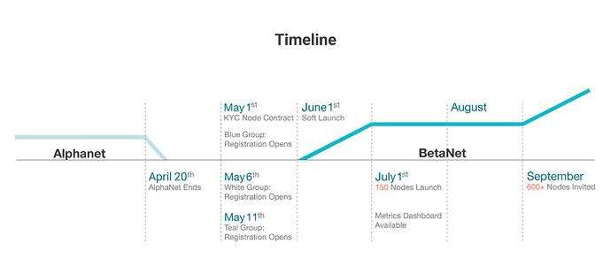 BetaNet Timeline_updated